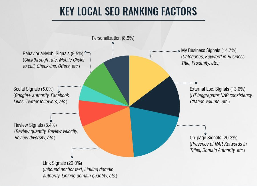 Why Local SEO is so important? - SEOholic.net
