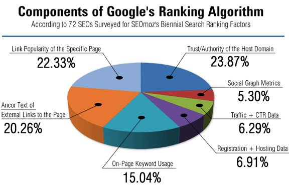 component of google ranking algorithms