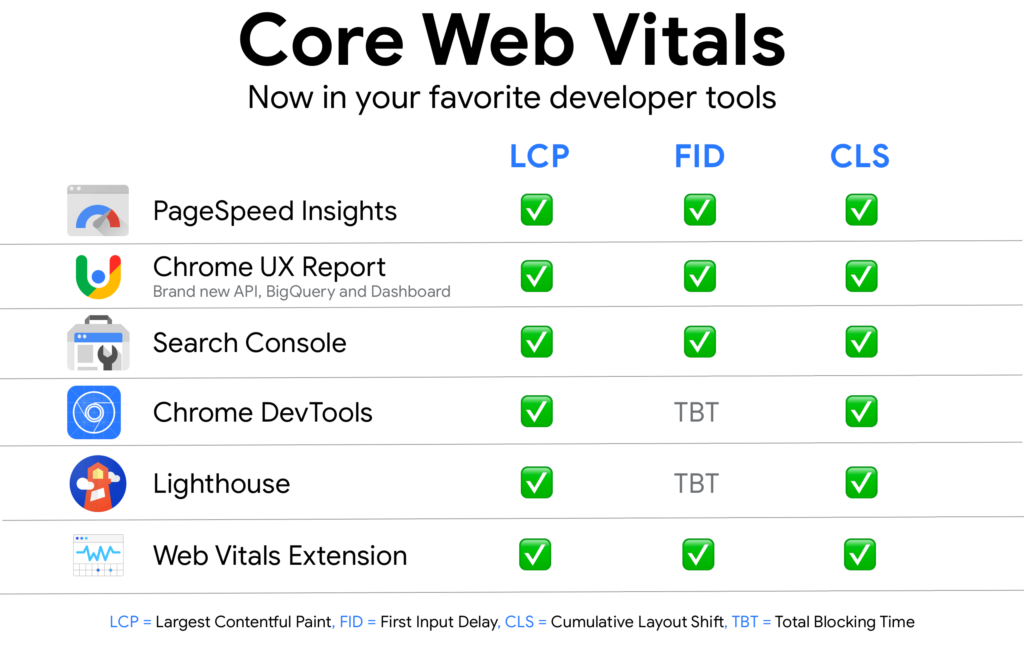 Search engine optimization - Website - Core web vitals is a new website user experience criteria created by Google.