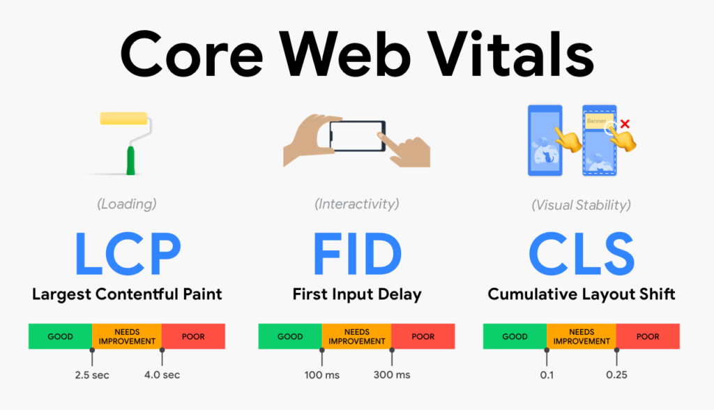 World Wide Web - Webmaster - Core web vitals is a new website user experience criteria created by Google. The metrics track key elements such as loading, interactivity, and visual stability.