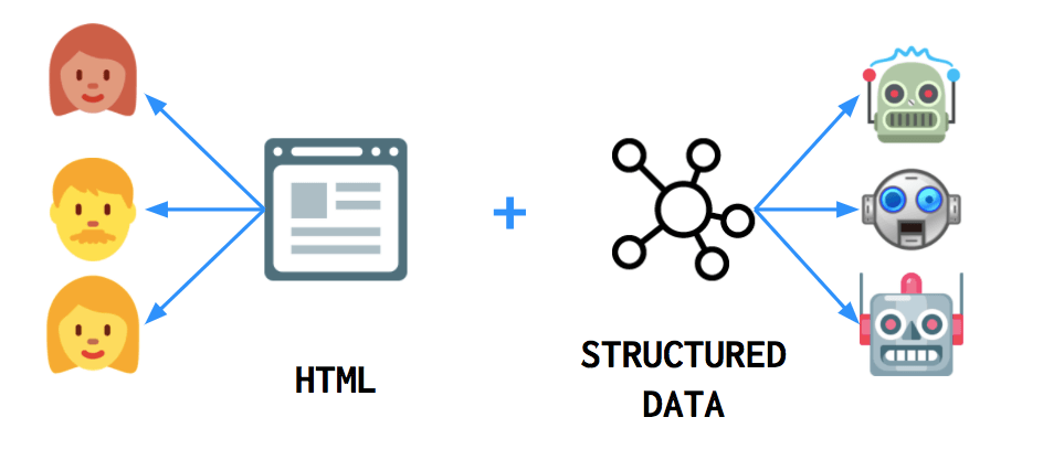 Data - structured data